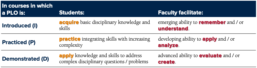 Table depicting alignment between outcomes, learning, & teaching
