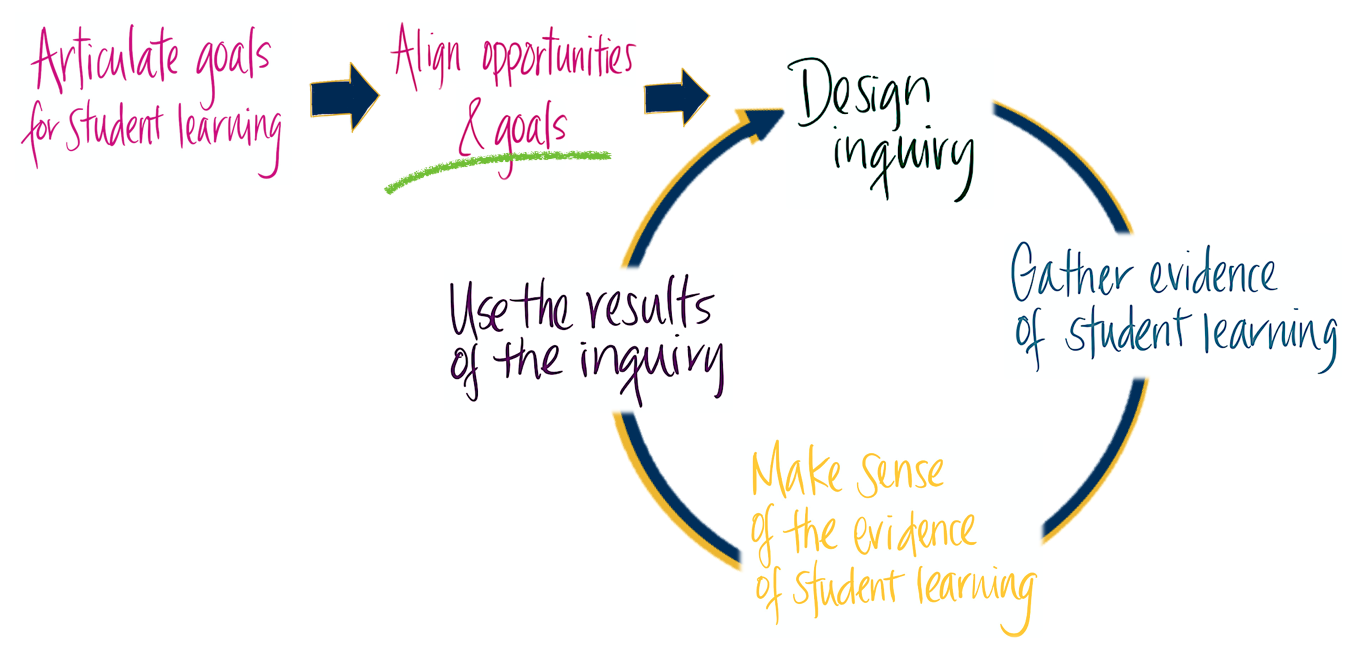 assessment cycle graphic align is underlined