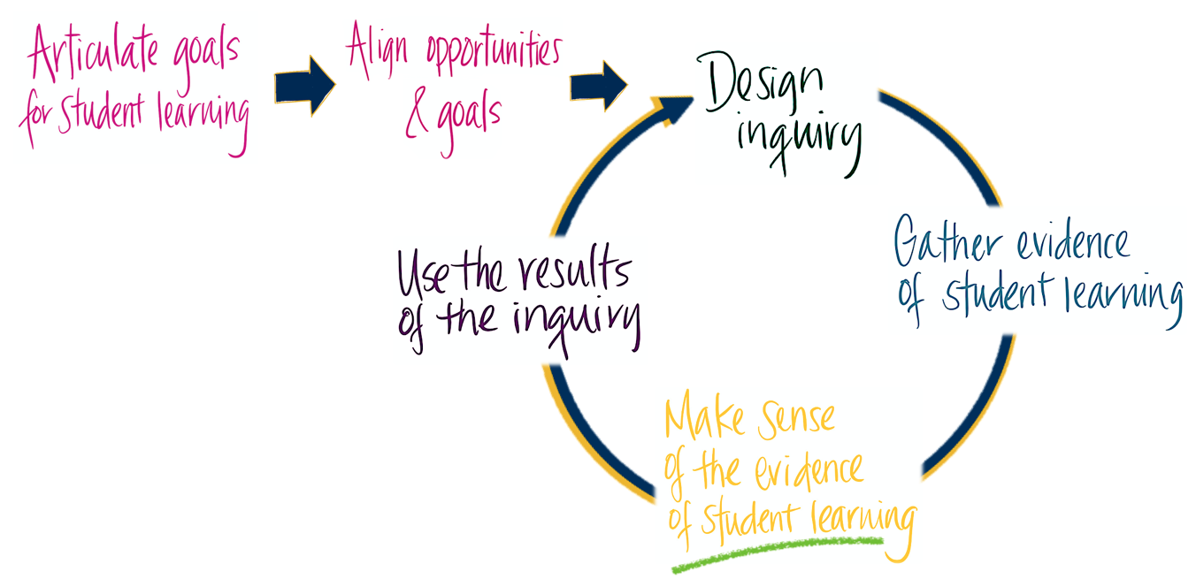 Assessment Cycle Image - Make Sense