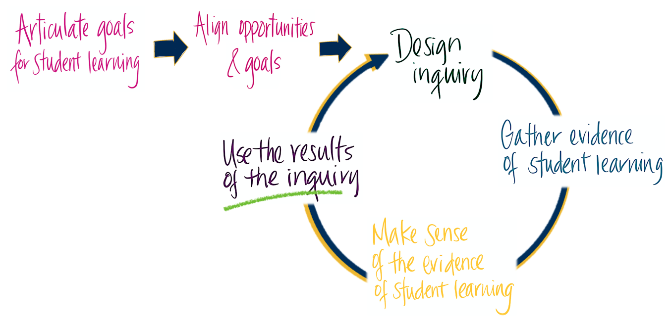 Assessment Cycle Image - Use Results