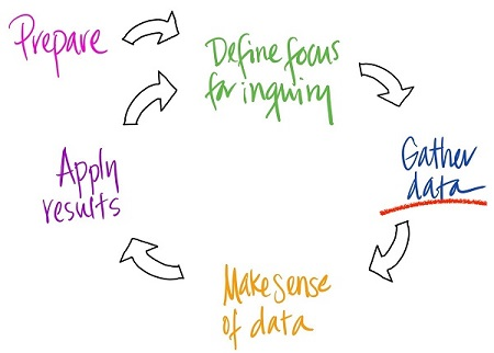 Assessment Cycle Image - Gather Data